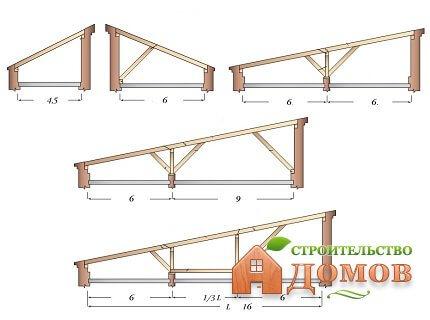 Стропила односкатной крыши: их особенности, пошаговый монтаж